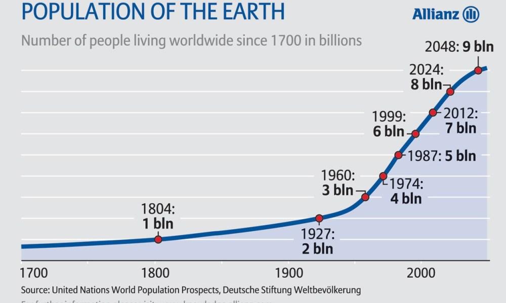 Рост численности населения по годам