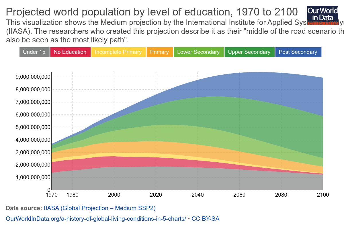 Прогноз роста численности населения к 2100 году